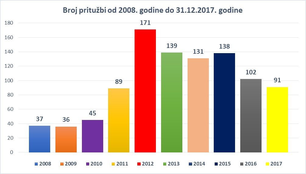 broj prituzbi 2017 lat