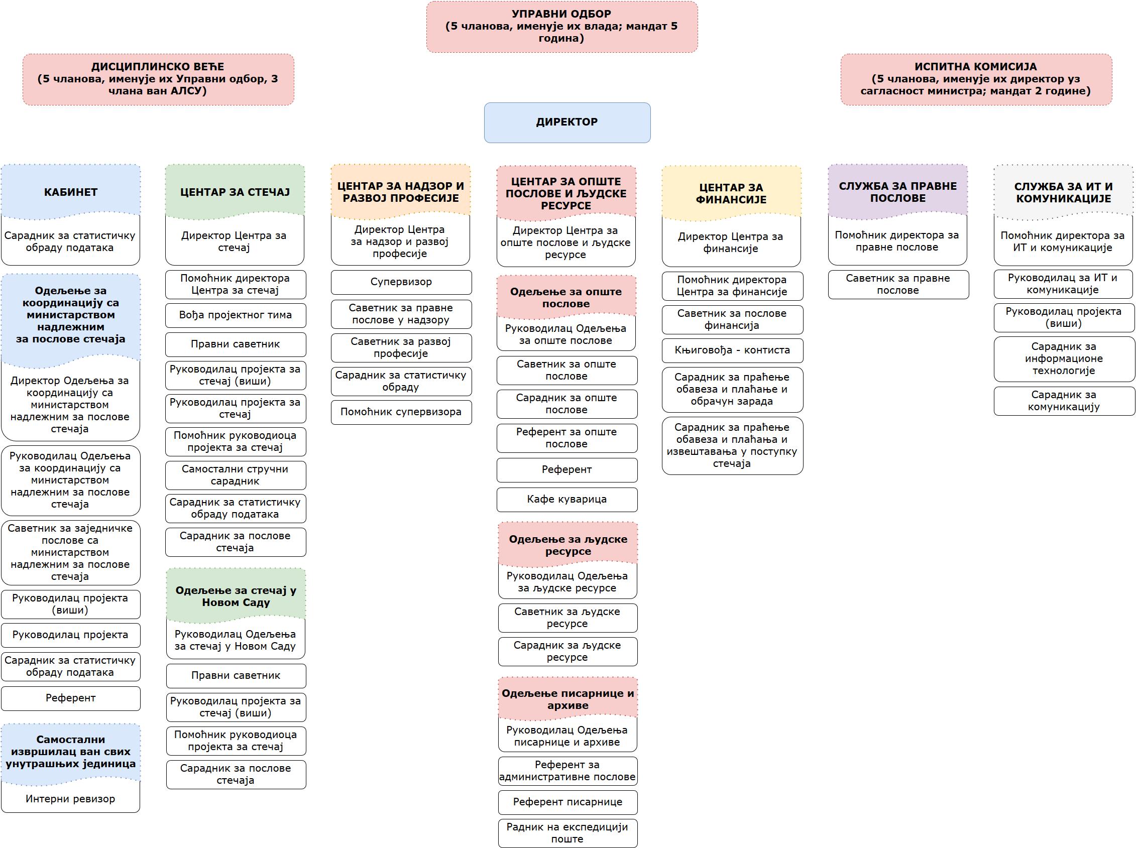 organizaciona struktura cirilica 2016