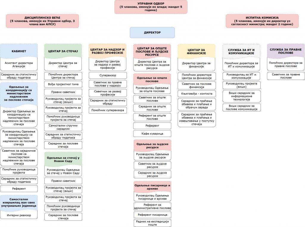 organizaciona struktura cirilica 2017