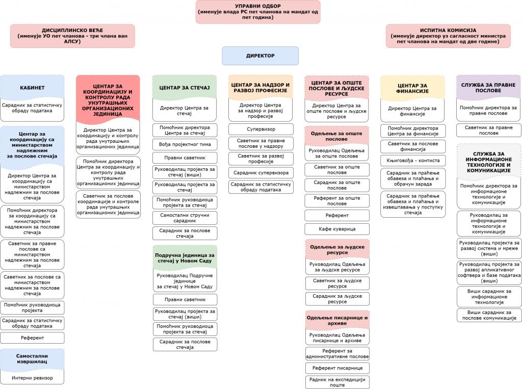 organizaciona struktura cirilica 2019