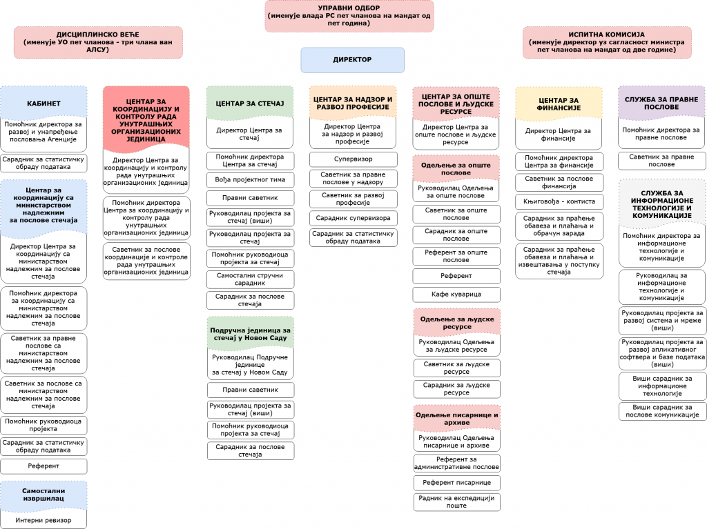 organizaciona struktura cirilica 2019 okt