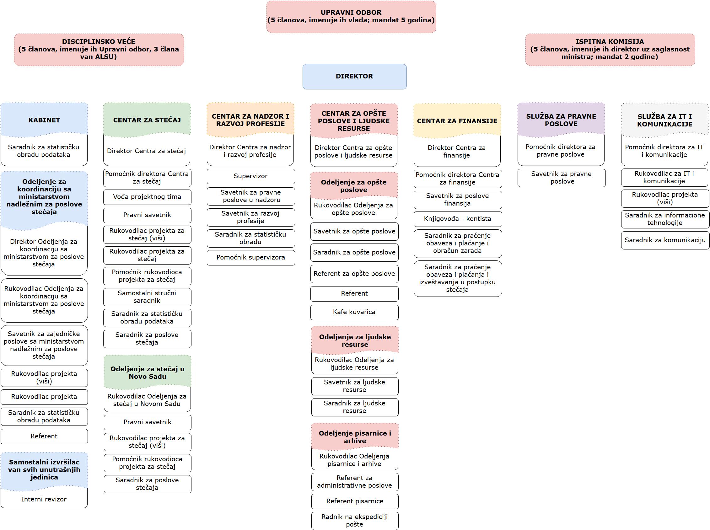 organizaciona struktura latinica 2016