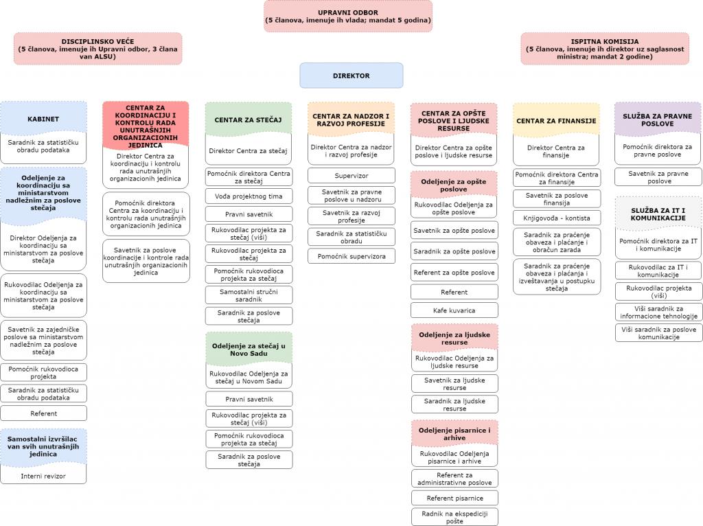 organizaciona struktura latinica 2018