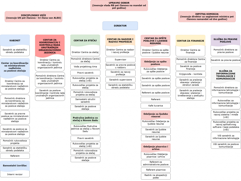 organizaciona struktura latinica 2019