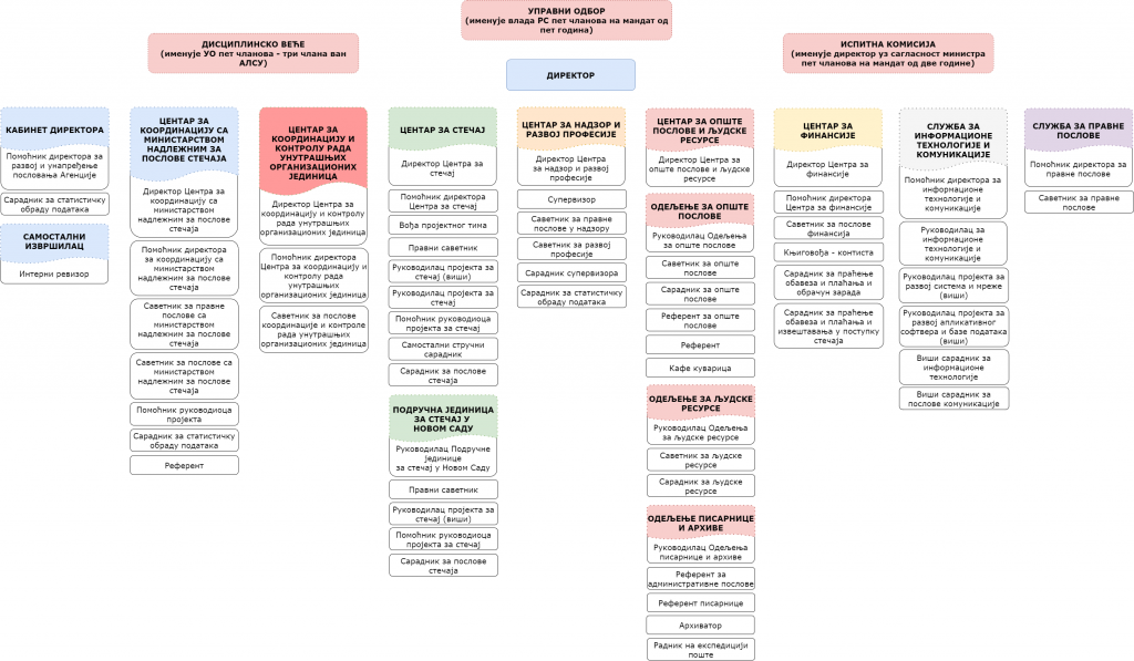organizaciona_struktura_cirilica_2020_1