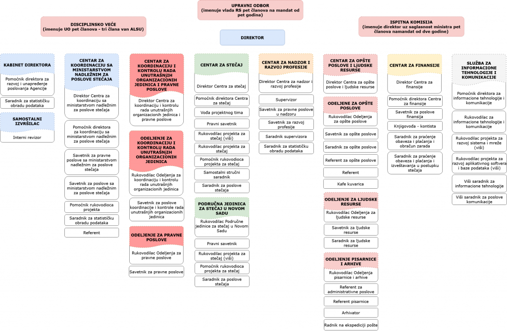 organizaciona_struktura_latinica_2020_2